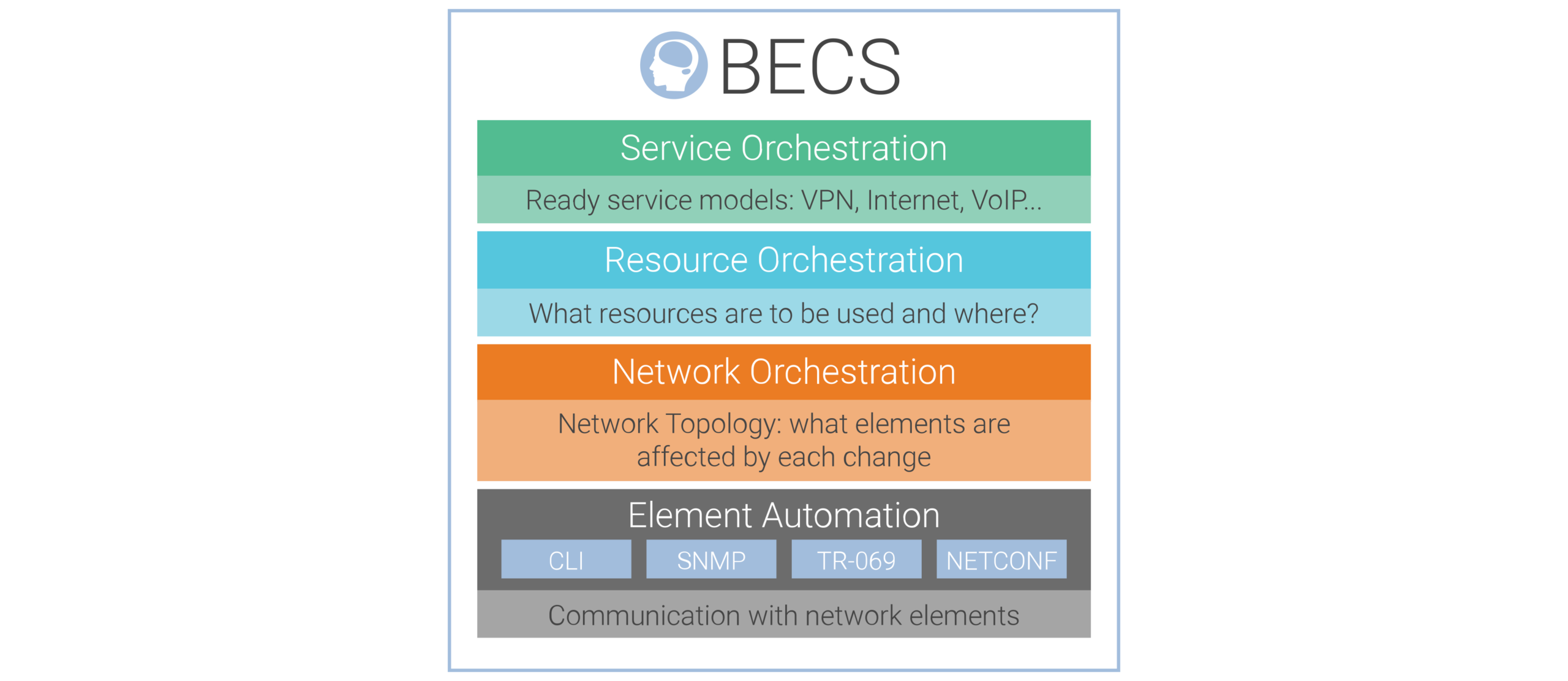 Überischt Provisionierungssoftware BECS von PacketFront