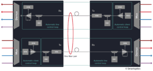 Smartoptics Blockdiagramm intelligenter Verstärker