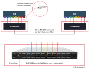 Smartoptics Blockdiagramm zu Open Line System
